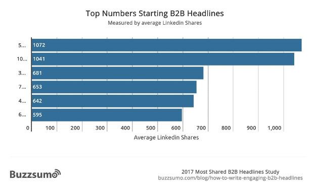 top numbers starting b2b headlines